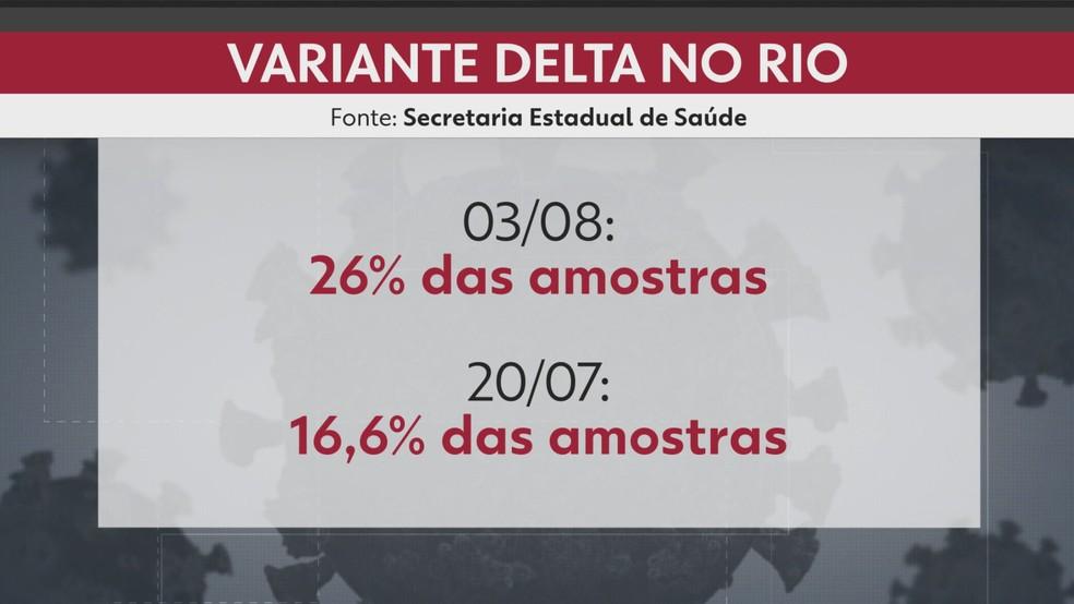 Um em cada quatro casos de Covid no Estado do Rio de Janeiro é da variante delta — Foto: Reprodução/ TV Globo