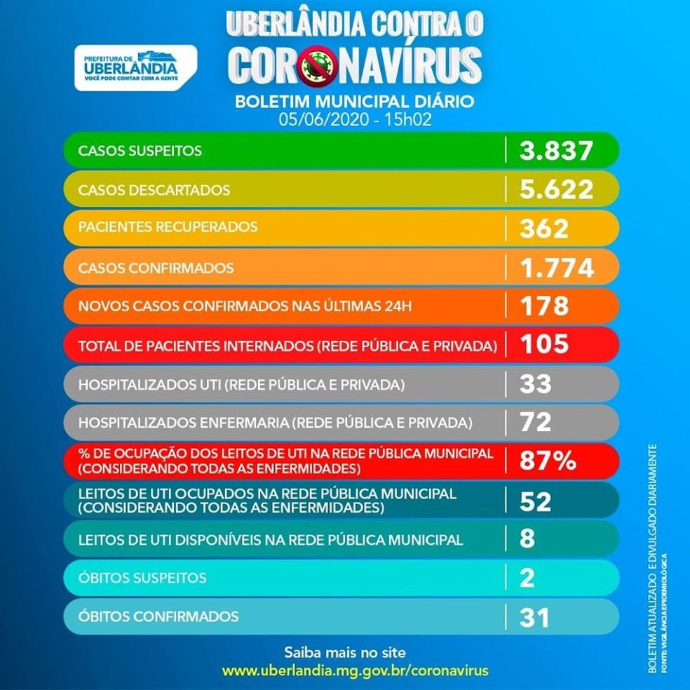 Boletim do coronavírus em Uberlândia — Foto: Prefeitura de Uberlândia/ Divulgação