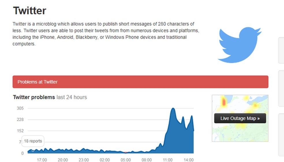 Down Detector aponta que há problemas no Twitter. Usuários reclamam do envio de mensagens diretas. — Foto: Reprodução.