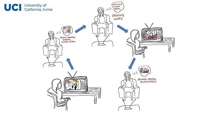 Representação artística do ciclo de estresse estudado (Foto: UCI)