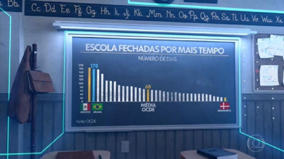 Brasil é um dos países que menos investiram em educação na pandemia, diz OCDE