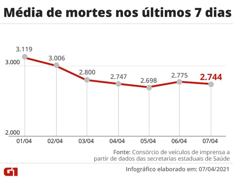 Evolução da média móvel de mortes por Covid na última semana no Brasil — Foto: Editoria de Arte/G1