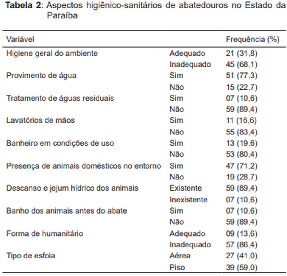 Dados obtidos sobre condições de higiene sanitária nos abatedouros foram tabelados e analisados  (Foto: Revista Brasileira de Ciências Veterinárias/Reprodução)