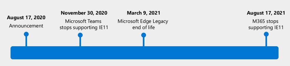 Cronograma de aposentadoria do Internet Explorer — Foto: Divulgação Microsoft