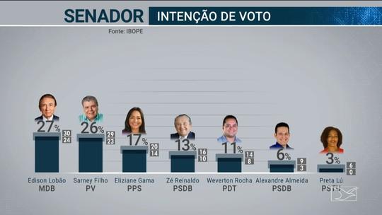 Pesquisa Ibope para o Senado no Maranhão: Lobão, 27%; Sarney Filho, 26%; Eliziane, 17%