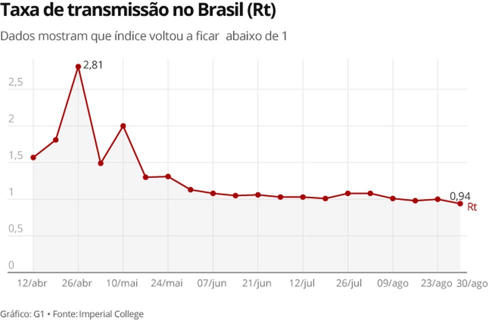 Taxa de transmissão no Brasil (Rt) — Foto: G1