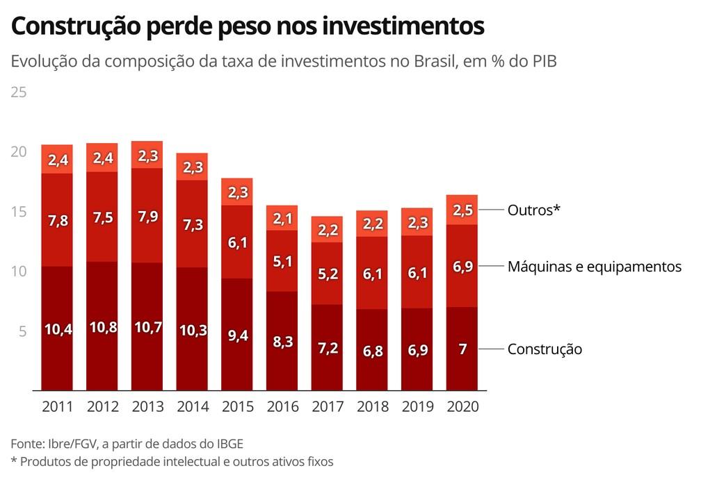 Construção perde peso nos investimentos — Foto: Economia G1