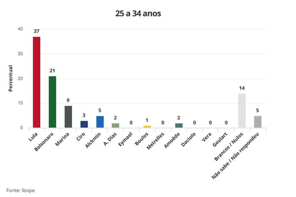 Pesquisa Ibope 21/8 para Presidência - Faixa etária 25 a 34 anos (Foto: Arte/G1)