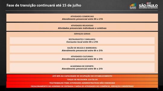 Foto: (Divulgação/Governo de SP)