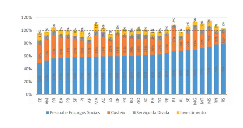 Despesas dos estados em 2017 em relação à sua receita total (Foto: Reprodução de documento da Secretaria do Tesouro Nacional)