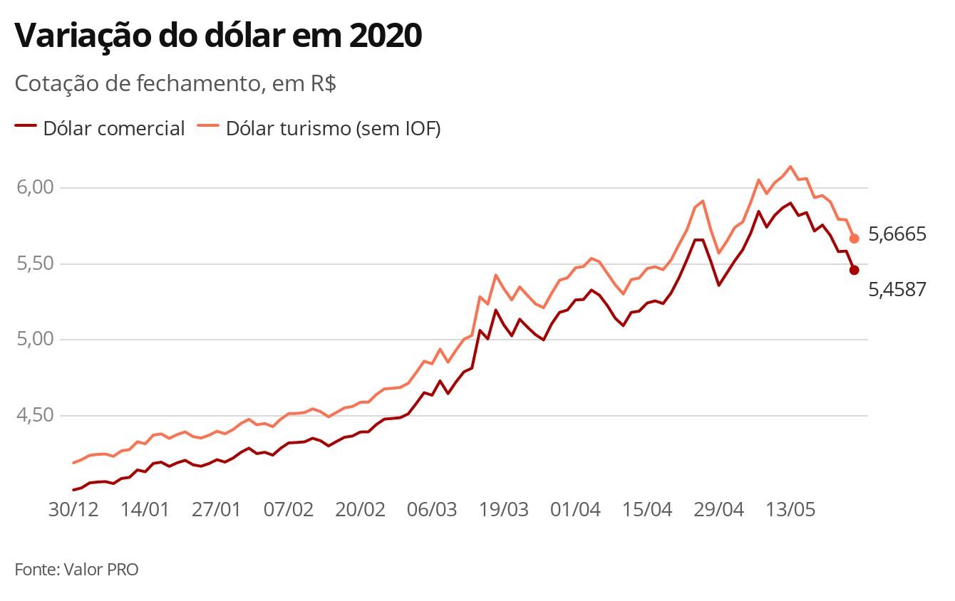 Dólar opera em queda e volta a ficar abaixo de R$ 5,40