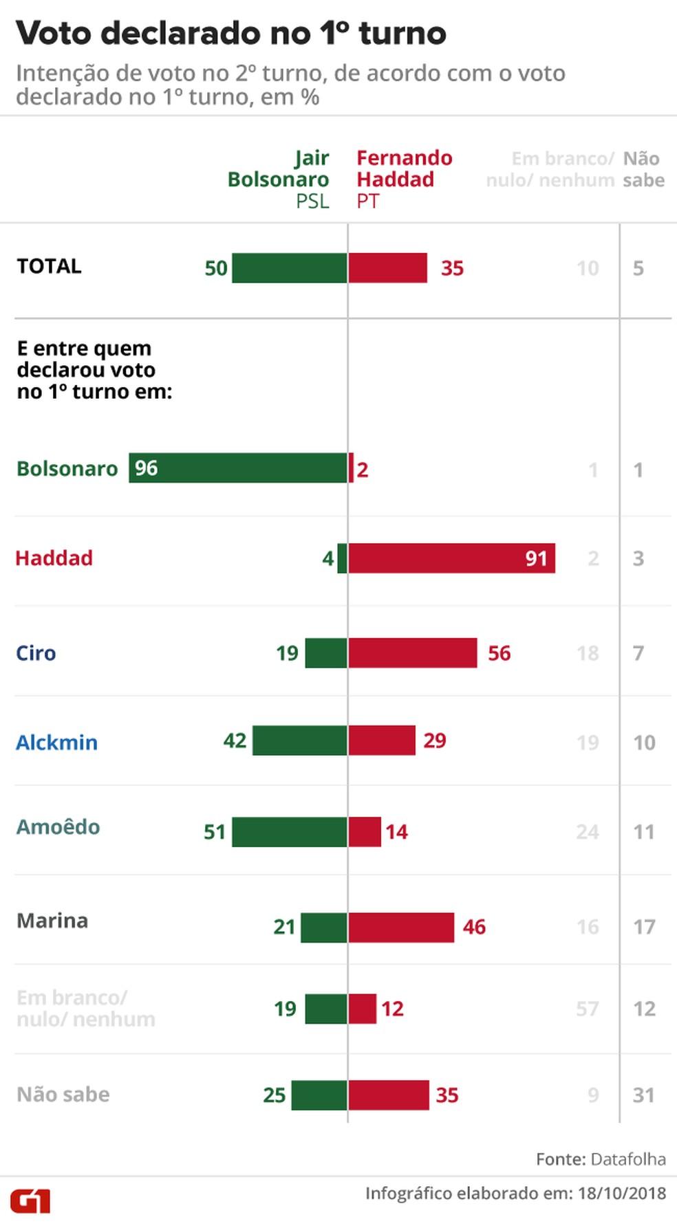 Datafolha - 18 de outubro - pesquisa também apontou em quem pretendem votar os eleitores que no 1º turno votaram em Ciro, Alckmin, Amoêdo e Marina. — Foto: Arte/G1