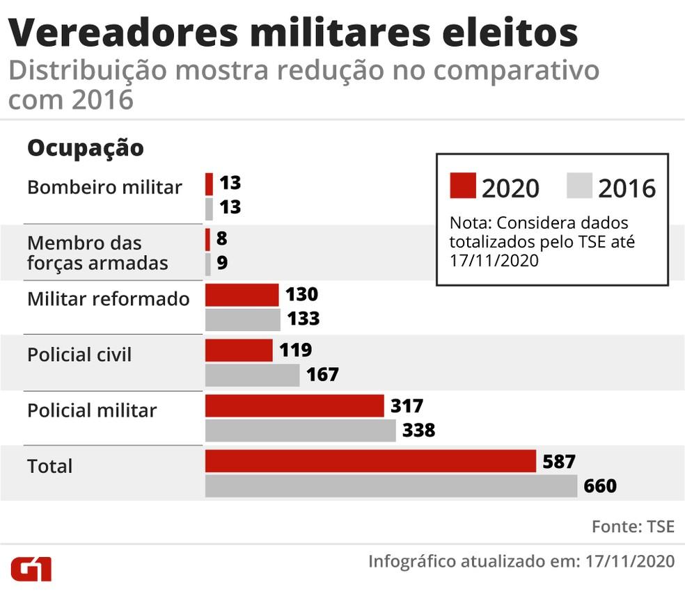 Vereadores militares eleitos — Foto: Elcio Horiuchi/G1