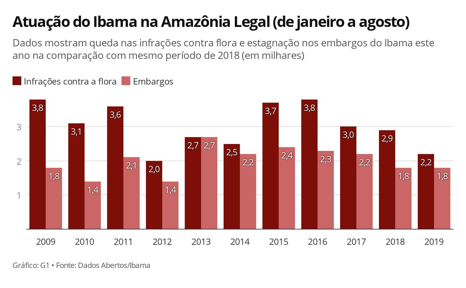 Autuações por crimes como queimadas e desmate caem 23% neste ano na Amazônia Legal