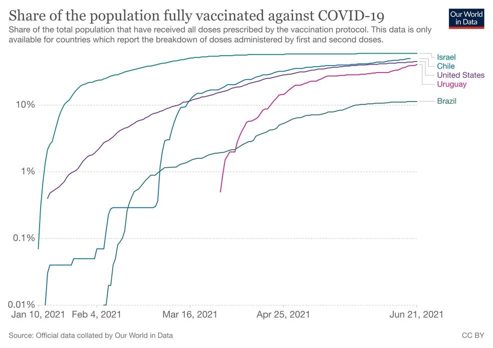 Gráfico mostra diferença de velocidade para alcançar 10% da população vacinada em Israel, Chile, EUA, Uruguai e Brasil. — Foto: Reprodução/Our World in Data/Universidade de Oxford