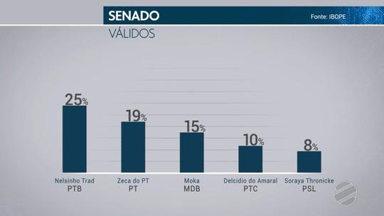 Ibope Senado - Mato Grosso do Sul, votos válidos: Nelsinho Trad, 25%; Zeca do PT, 19%; Moka, 15%; Delcidio, 10%