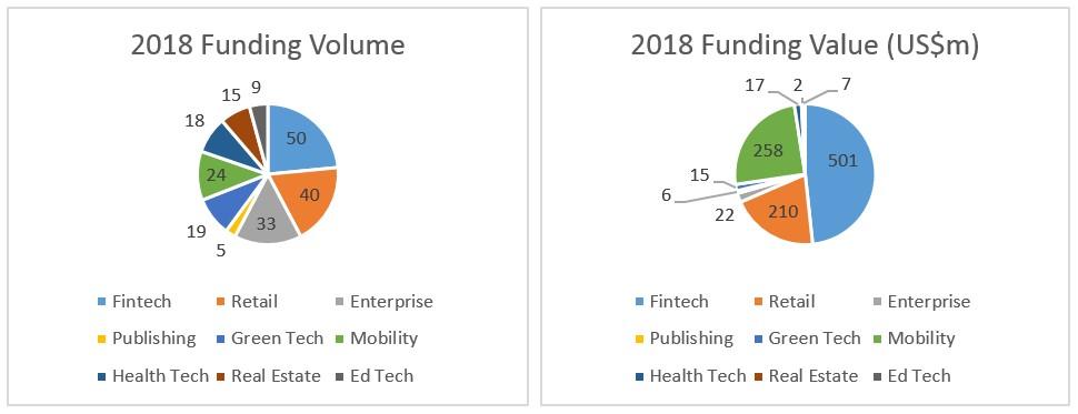 Dados de financiamento em 2018 (Foto: CB Insights)