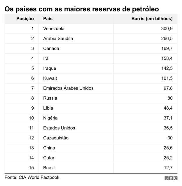 Países com maiores reservas de petróleo (Foto: BBC)