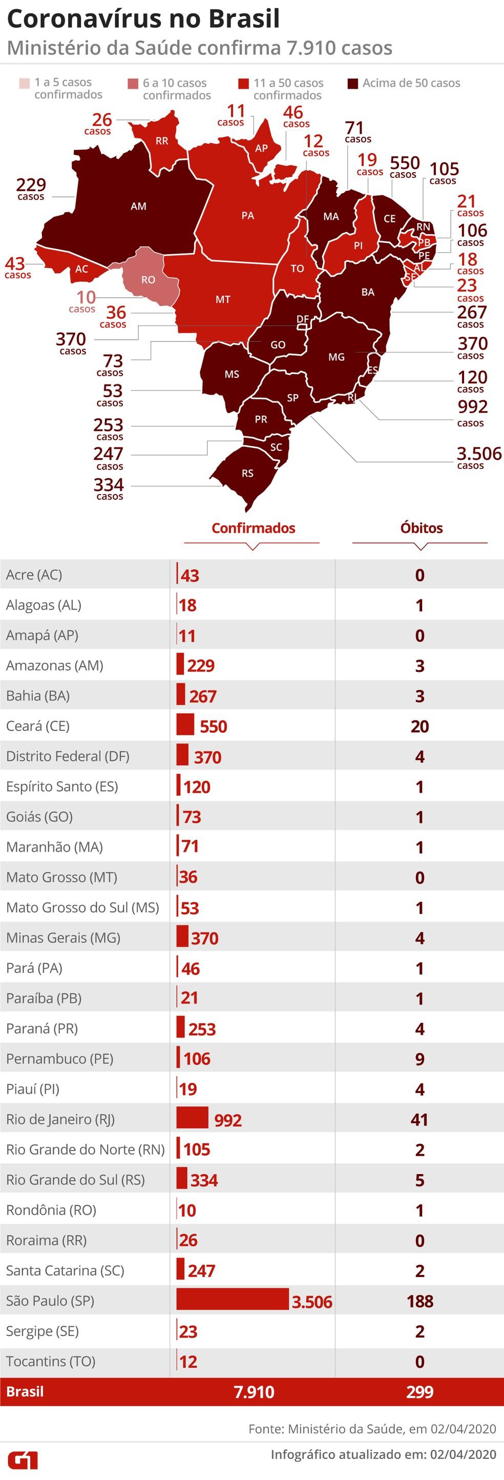 Casos de coronavírus nos estados em 02/04, segundo o Ministério da Saúde — Foto: Arte/G1