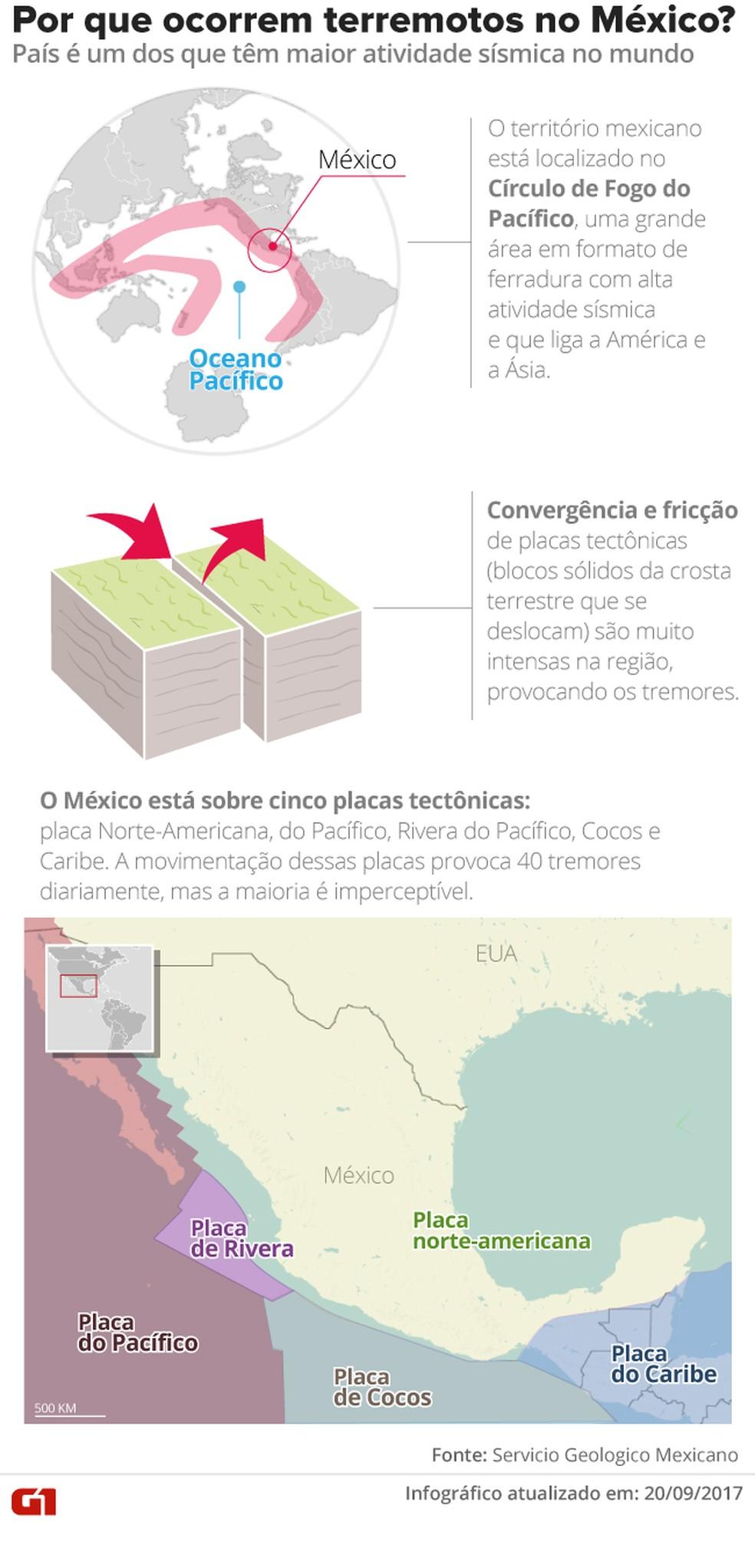 Terremotos no México (Foto: Editoria de Arte/G1)