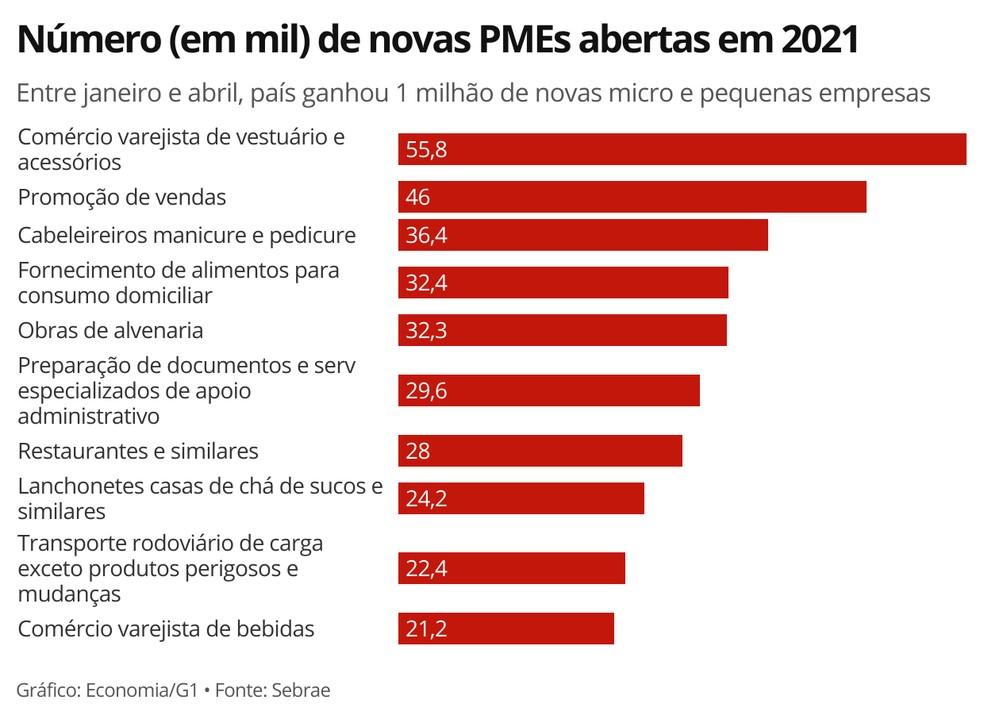 Ranking das 10 atividades que mais registraram novos empreendimentos nos cinco primeiros meses de 2021 — Foto: Economia/G1