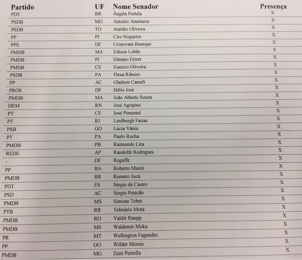 Lista de senadores presentes à sessão desta terça (Foto: Reprodução)