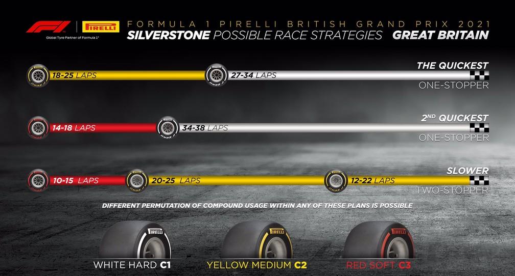 Previsão de estratégias feita pela Pirelli para o GP da Inglaterra com base no desempenho dos pneus — Foto: Pirelli