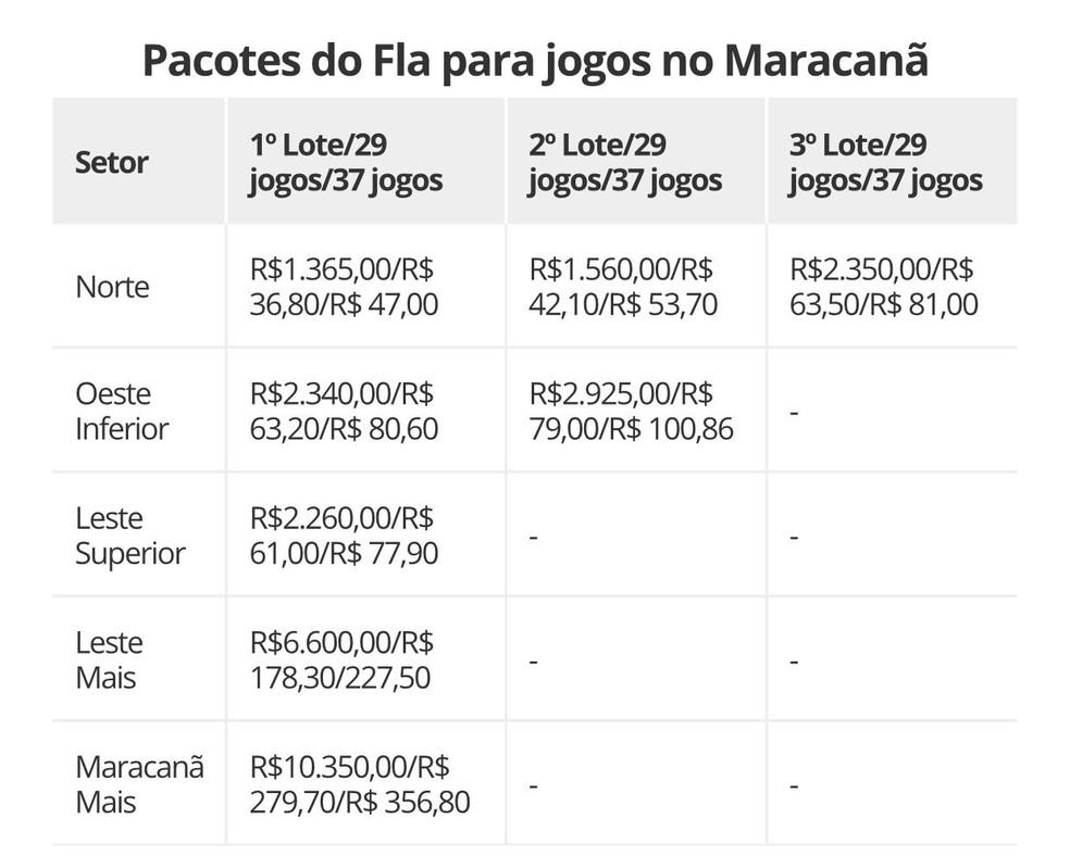 """Valores do """"Maracanã 2020"""" nos três lotes vendidos ao torcedor — Foto: GloboEsporte.com"""
