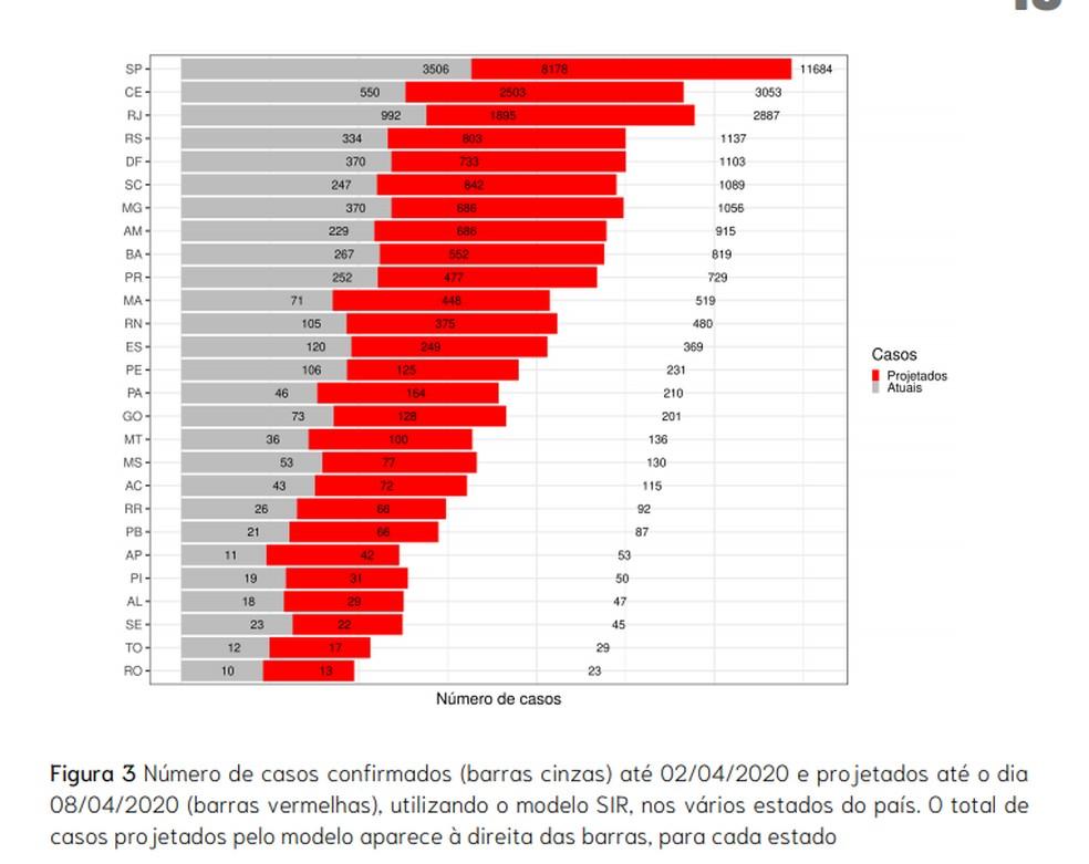 Ceará deve ser o primeiro estado a atingir pico de infecção por coronavírus estimado para 25 de abril, alerta boletim — Foto: Rede CoVida