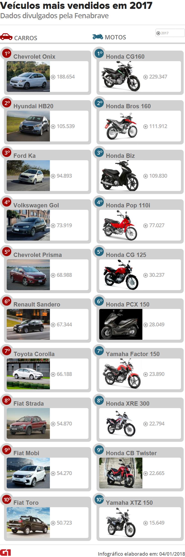 Carros e motos mais vendidos de 2017 (Foto: Divulgação)