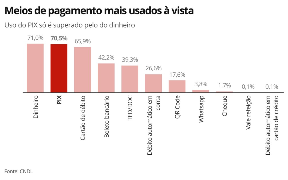 Meios de pagamento mais usados — Foto: Economia G1