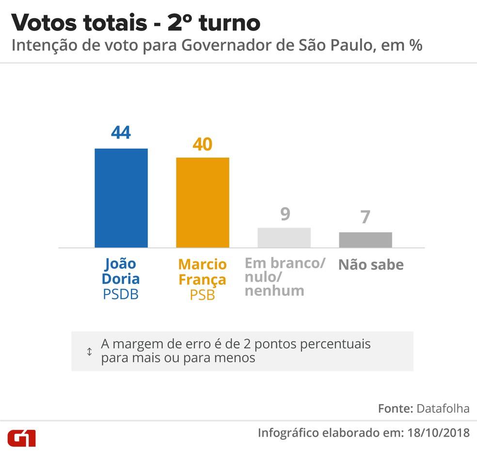 Datafolha - 18 de outubro - votos totais, pesquisa 2º turno para o governo de SP. — Foto: Arte/G1