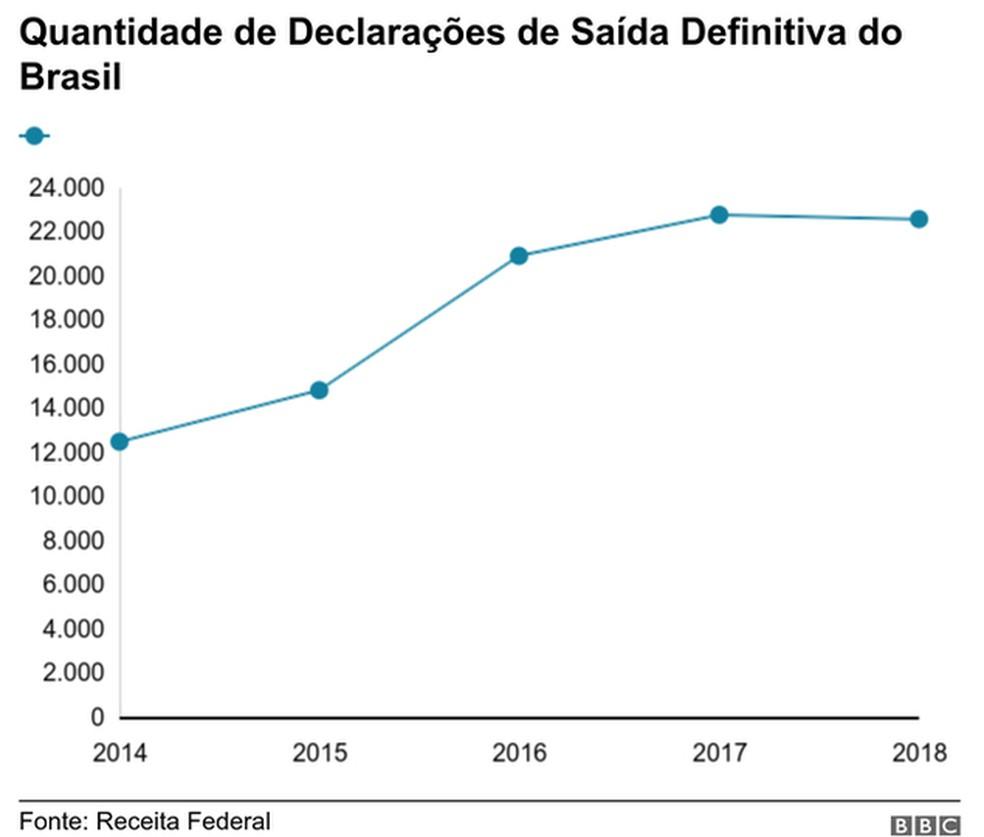 Quantidade de declarações de saída definitiva do Brasil — Foto: BBC