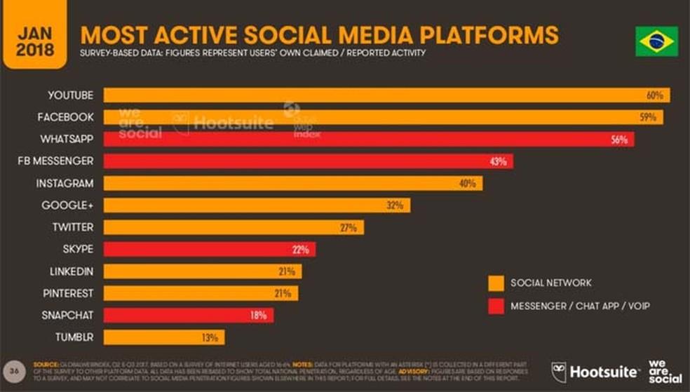 YouTube desbanca o Facebook entre as plataformas mais usadas pelos brasileiros (Foto: Divulgação/ We Are Social)