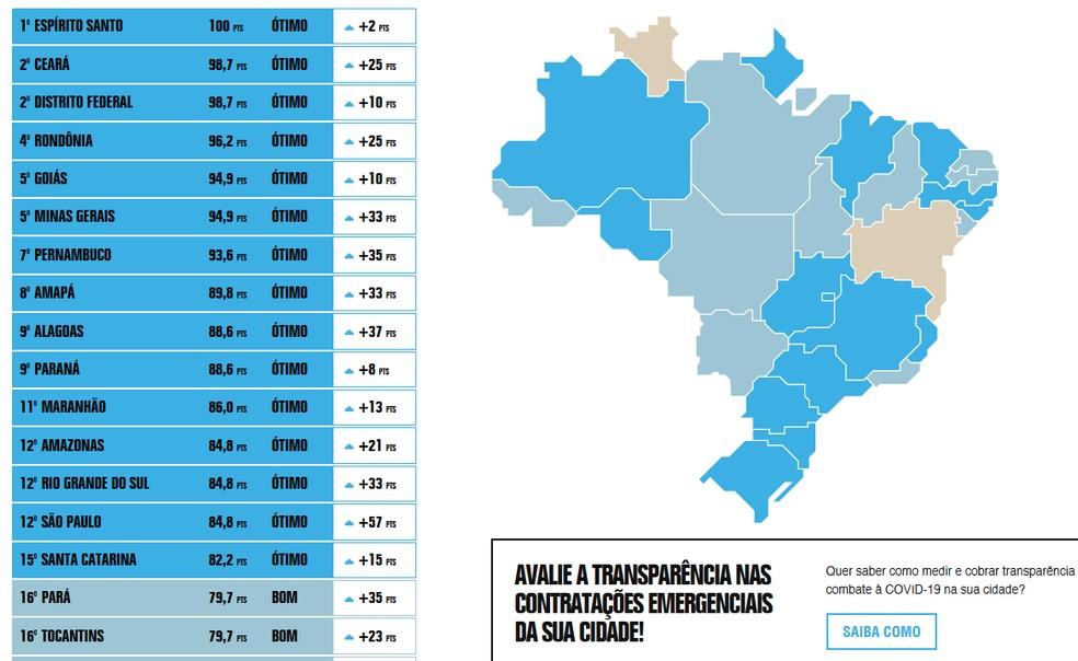 Ranking de Transparência em Contratações Emergenciais — Foto: Divulgação