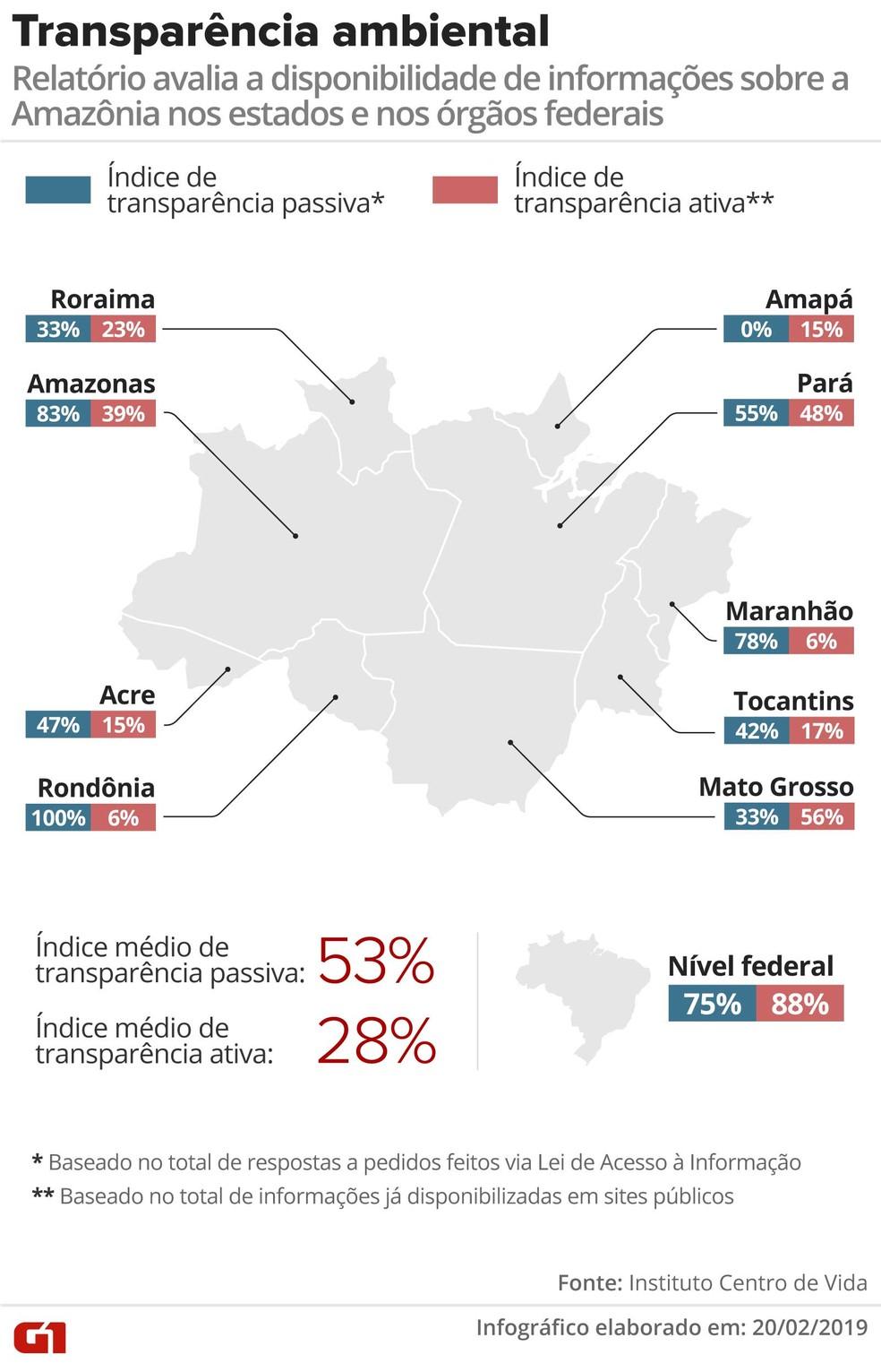 Relatório mostra transparência em relação a dados ambientais nos estados — Foto: Rodrigo Sanches/G1