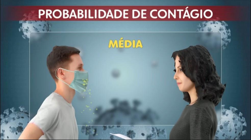 Imagem mostra um homem doente (à esquerda) falando com uma pessoa saudável (à direita), com o homem doente usando máscara. Nesse caso, a chance de contágio por Covid-19 diminui, passando a ser média.  — Foto: Reprodução/TV Globo