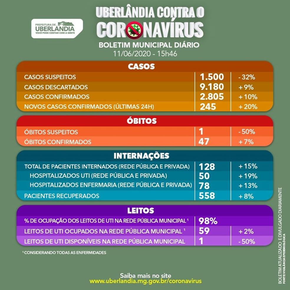 Uberlândia registra mais três mortes por Covid-19, segundo boletim diário  divulgado pela Prefeitura | Triângulo Mineiro