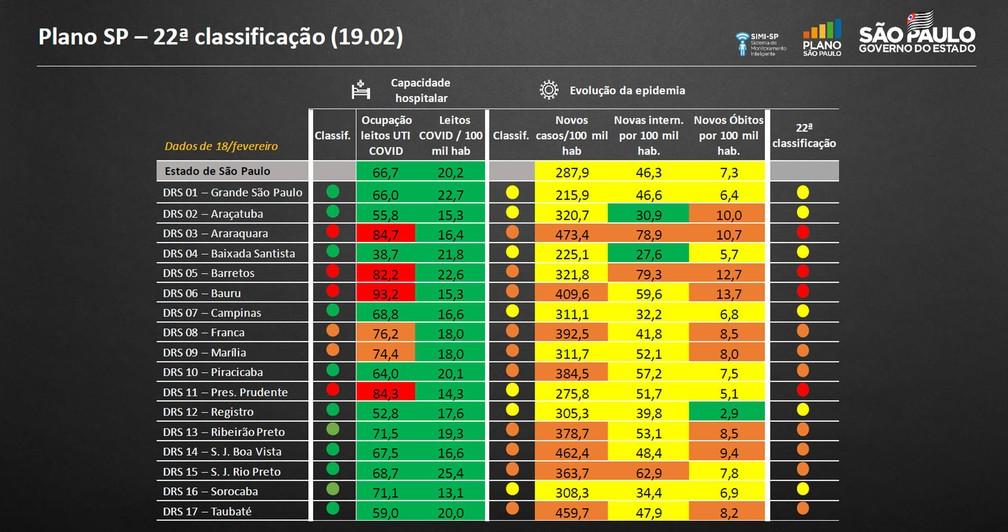 Região de Presidente Prudente foi rebaixada para a fase vermelha do Plano São Paulo, enquanto o DRS de Marília continuou na etapa laranja, conforme a atualização feita nesta sexta-feira (19) — Foto: Reprodução/Plano São Paulo