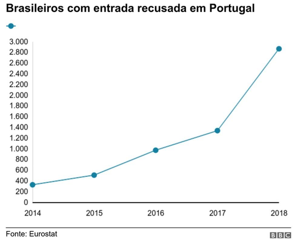 Brasileiros com entrada recusada em Portugal — Foto: BBC