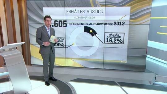 Estudo de Campo: Sport e Corinthians são os mais favorecidos por impedimentos mal marcados desde 2012