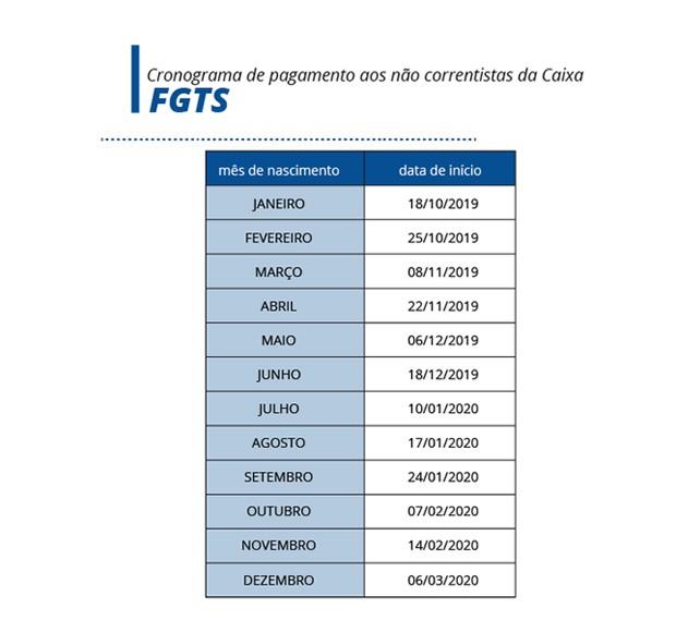 fgts (Foto: Divulgação)
