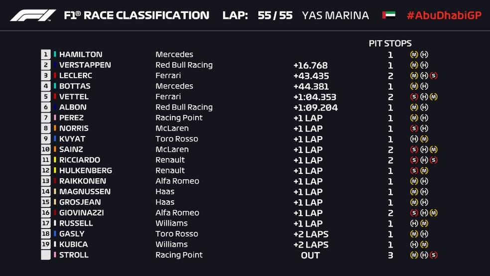 Resultado do GP de Abu Dhabi — Foto: Reprodução/FOM