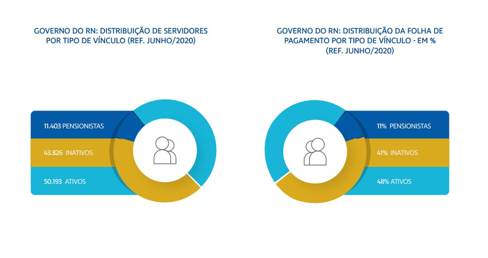 Gráfico mostra número de servidores ativos, inativos e pensionistas no RN — Foto: Searh/RN