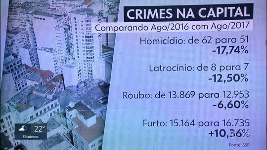 Casos de estupro crescem 30,26 % em agosto na Grande SP, diz governo do estado