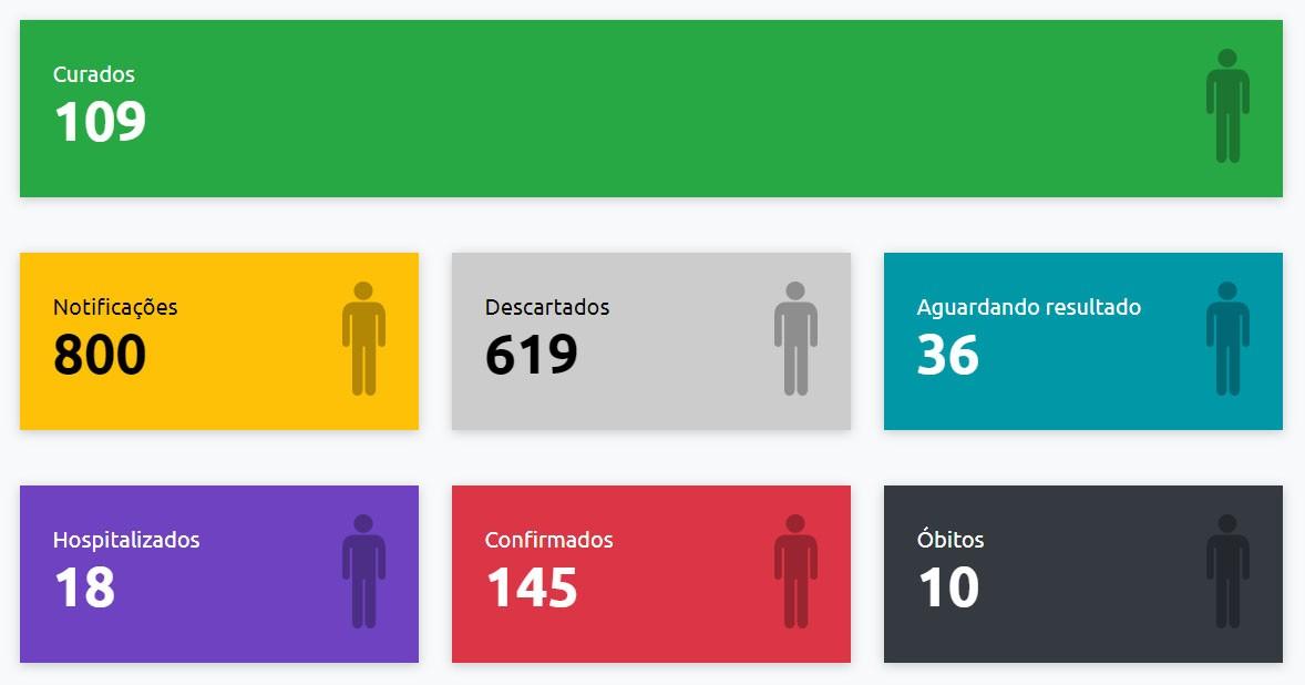 Secretaria Municipal de Saúde confirma 145 casos positivos de Covid-19 em Presidente Prudente