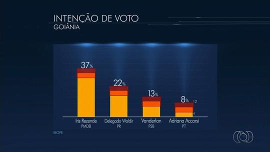 Iris Rezende tem 37% e Delegado Waldir, 22%, em Goiânia, diz Ibope