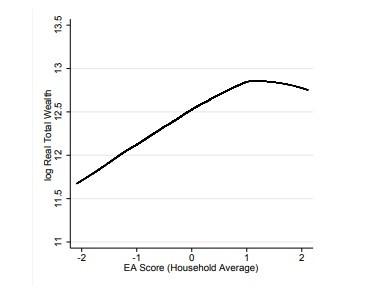 No gráfico, o eixo eixo horizontal mostra o índice genético de resultados nos estudos e o eixo vertical mostra a riqueza após a aposentadoria (Foto: Divulgação)