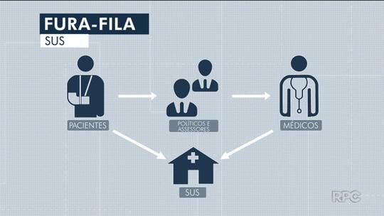 Conversas gravadas pelo MP-PR mostram como funcionava esquema de fraude à fila do SUS