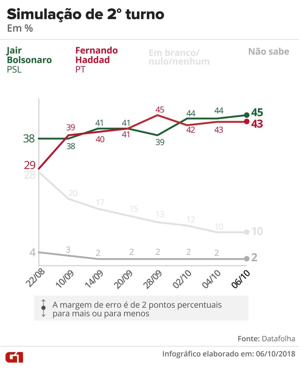 Pesquisa Datafolha - 6 de outubro - simulação de segundo turno entre Bolsonaro e Haddad — Foto: Arte/G1